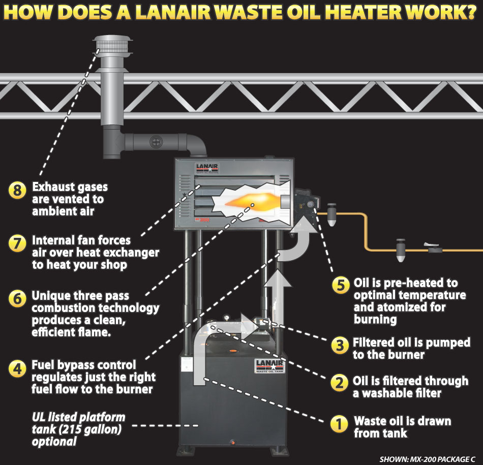 How Waste Oil Heaters Work West Brothers Heating And Air