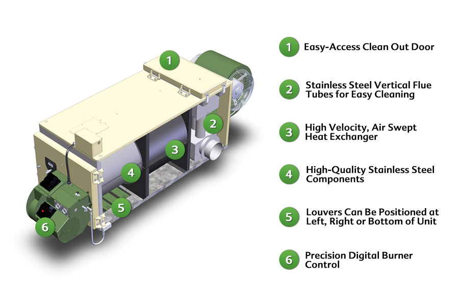 Clean Energy Ce 180 Waste Oil Furnace West Brothers